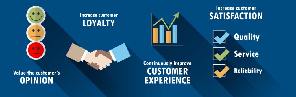 Value customer opinion, increase customer loyalty, improve customer service, increase customer satisfaction.